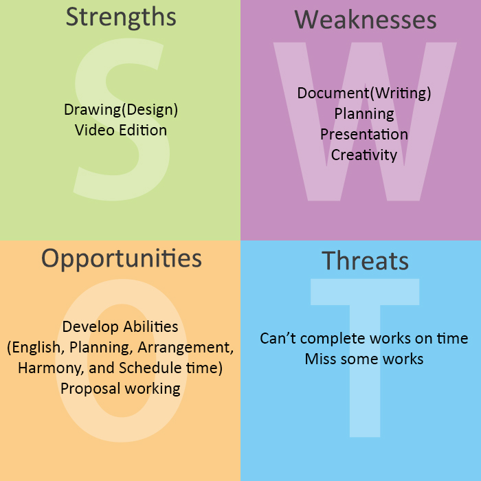 swot analysis of project management in A swot analysis can be used as part of business planning, market analysis, project management, organizational change, individual development (such as a career change or evaluation), or any situation requiring strategic planning to reach an objective.